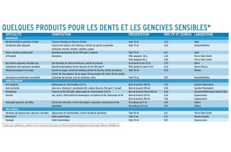 Gencives et dents sensibles-3